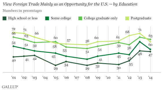 Trend: View Foreign Trade Mainly as an Opportunity for the U.S. -- by Education