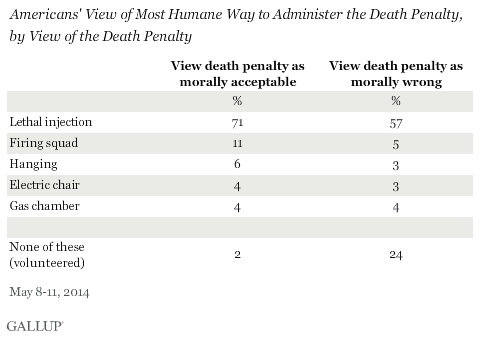 Americans' View of Most Humane Way to Administer the Death Penalty, by View of the Death Penalty