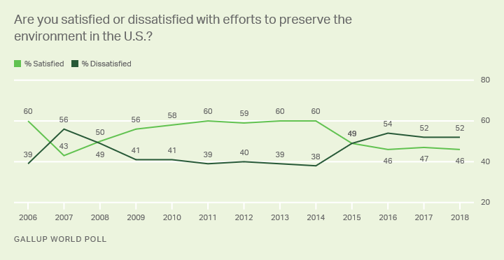 Line graph. Trend in Americans' satisfaction with efforts to preserve the environment.