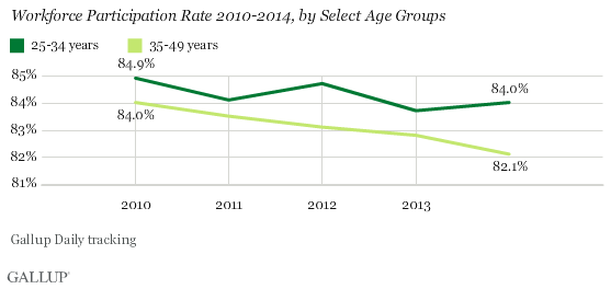 Workforce Participation Rate 2010-2014, select age groups