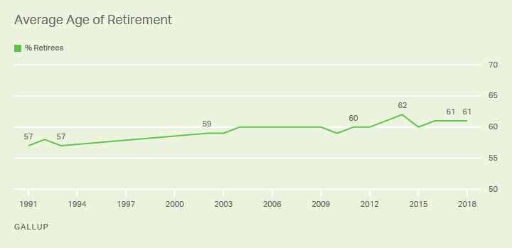 Average Age of Retirement in U.S.