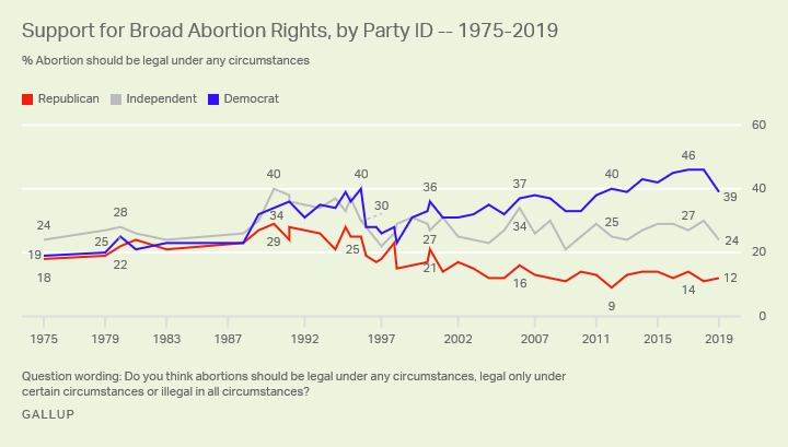 Line graph. The percentages of Americans who say abortions should be legal under any circumstances, by party, from 1975-2019.