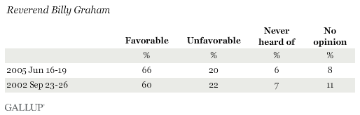 Favorability Ratings of Rev. Billy Graham