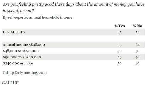 Are you feeling pretty good these days about the amount of money you have to spend, or not? 2013 annual results