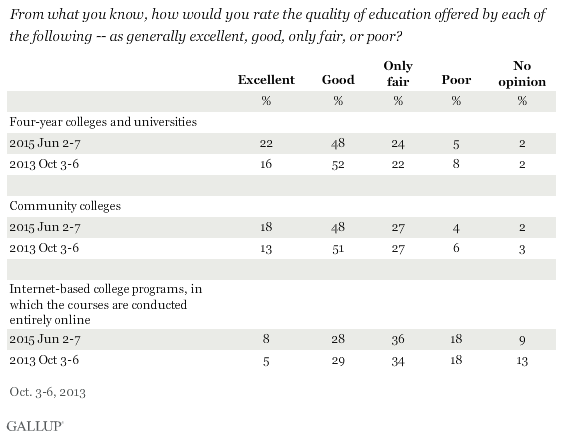 From what you know, how would you rate the quality of education offered by each of the following -- as generally excellent, good, only fair, or poor?