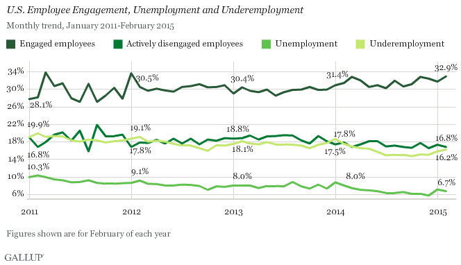Trend: U.S. Employee Engagement, Unemployment and Underemployment , 2011-2015
