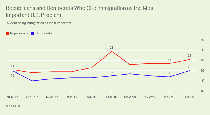 Line graph: Mentions of immigration as top U.S. problem, by party, Sep 2017-Jun 2018. June 2018: 21% R, 10% D mention immigration.