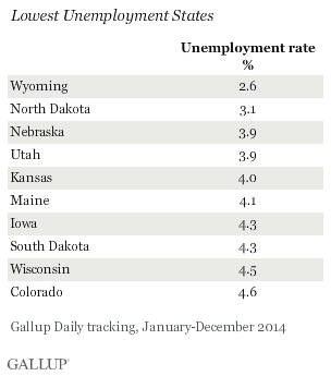 Lowest Unemployment States