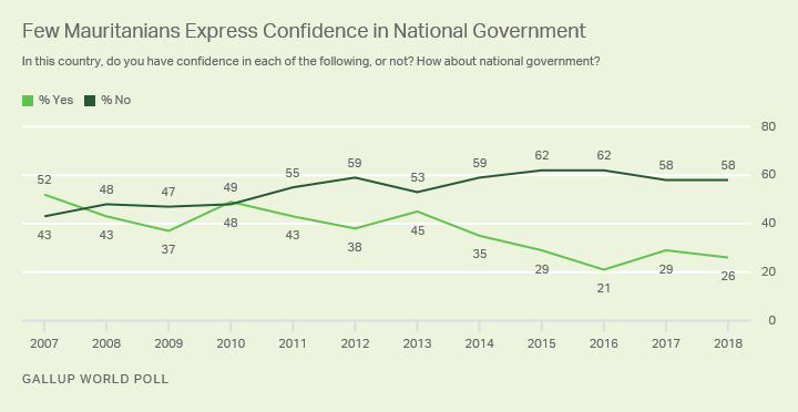 Line graph. Mauritanians' confidence in their national government from 2007 to 2018. In 2018, 58% were not confident.