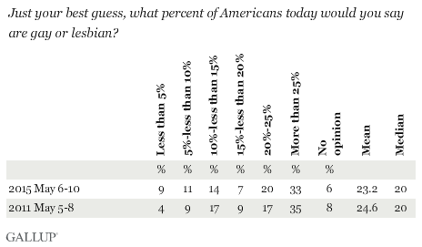 Just your best guess, what percent of Americans today would you say are gay or lesbian?