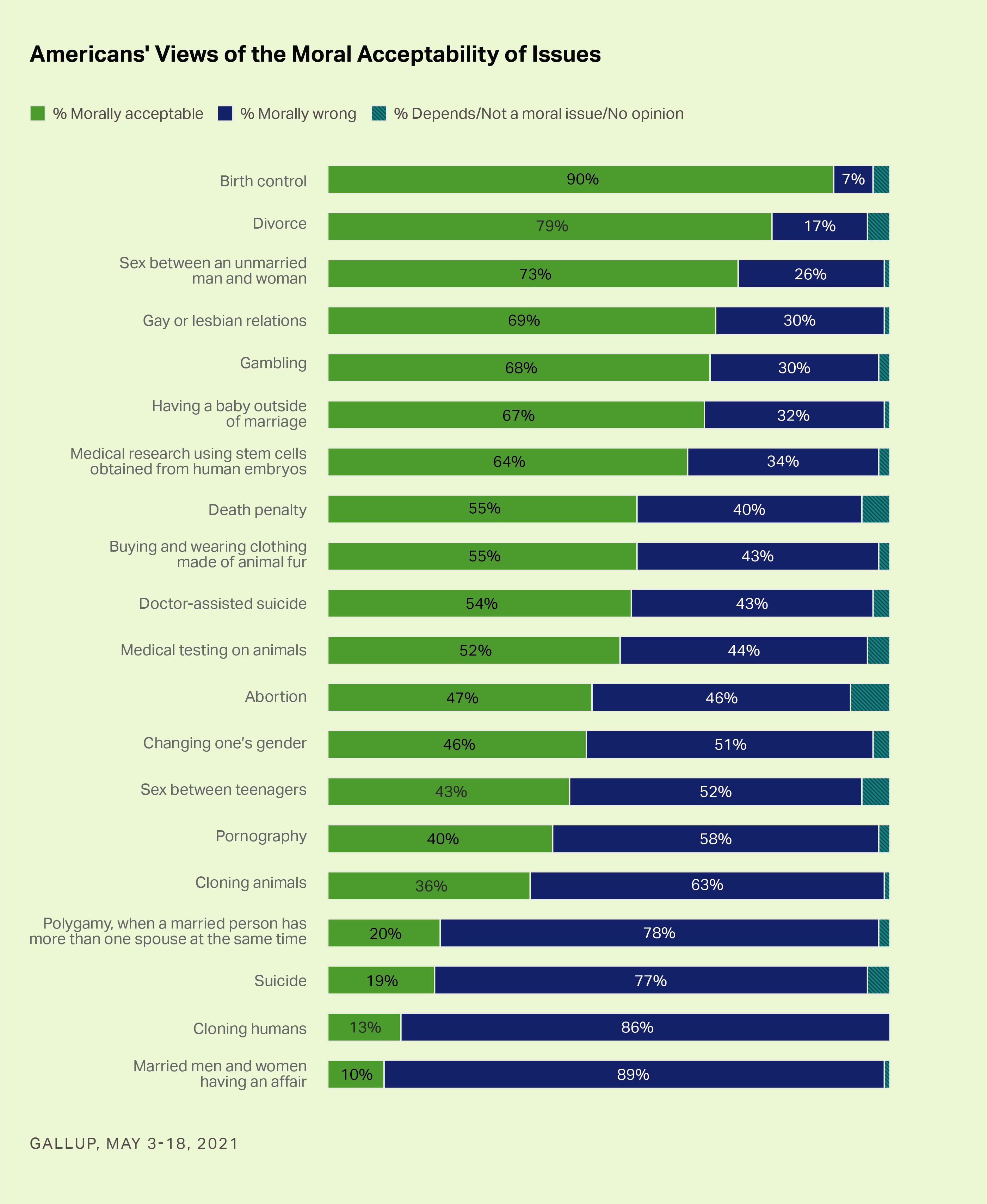America's Views of Moral Acceptability of Issues