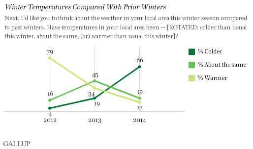 Trend: Winter Temperatures Compared With Prior Winters