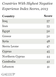 Countries with highest negative experience index scores, 2013