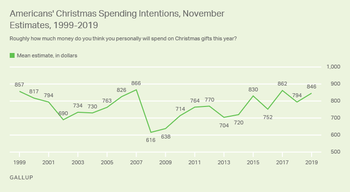 Line graph. Americans estimate they will spend $846 on Christmas gifts this year, one of the highest estimates to date.