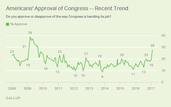 Graph showing Congress job approval going back through 2008