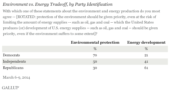 Environment vs. Energy Tradeoff, by Party Identification, March 2014