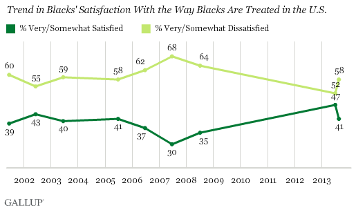 Trend in Blacks' Satisfaction With the Way Blacks Are Treated in the U.S.