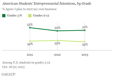Trend: American Students' Entrepreneurial Intentions, by Grade