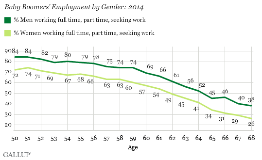Baby Boomers' Employment by Gender: 2014