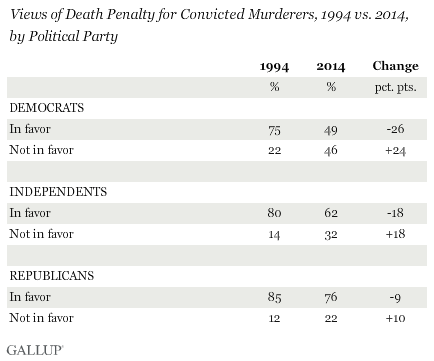Views of Death Penalty for Convicted Murderers, 1994 vs. 2014, by Political Party