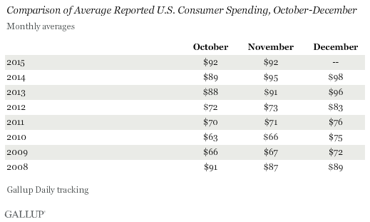 Trend: Comparison of Average Reported U.S. Consumer Spending, October-December