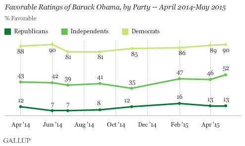 Recent Trend: Favorable Ratings of Barack Obama, by Party -- April 2014-May 2015