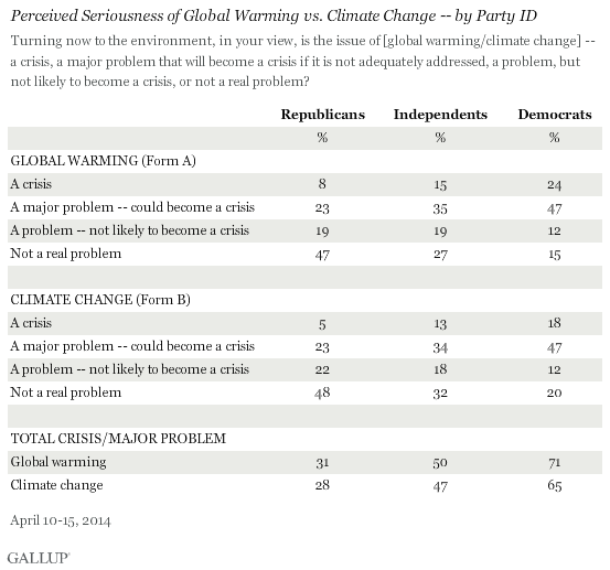 Perceived Seriousness of Global Warming vs. Climate Change -- by Party ID, April 2014