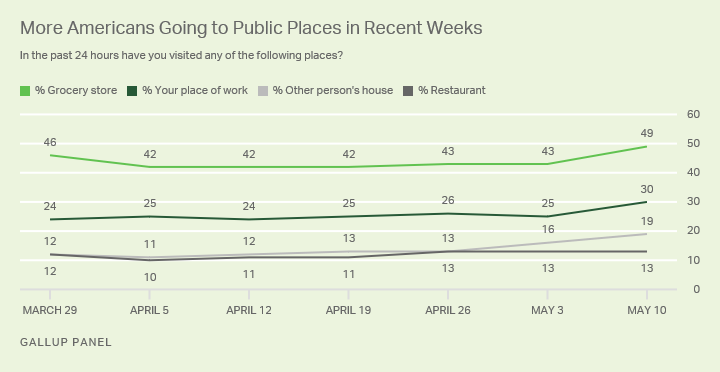 More people reported going to their workplace, grocery store and another home last week than in prior weeks.