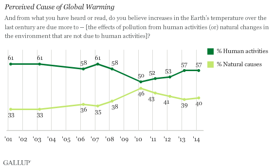 Trend: Perceived Cause of Global Warming