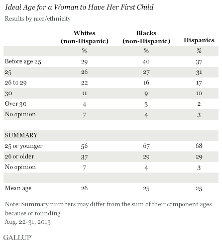 Ideal Age for a Woman to Have Her First Child, by Race/Ethnicity, August 2013