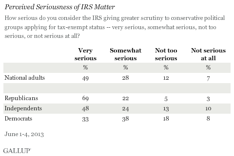 Perceived Seriousness of IRS Matter