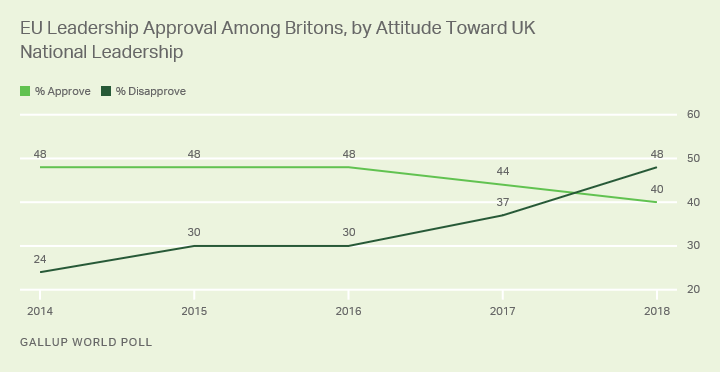 Line graph. The trend in Britons' approval of EU leadership by ratings of their own leadership.