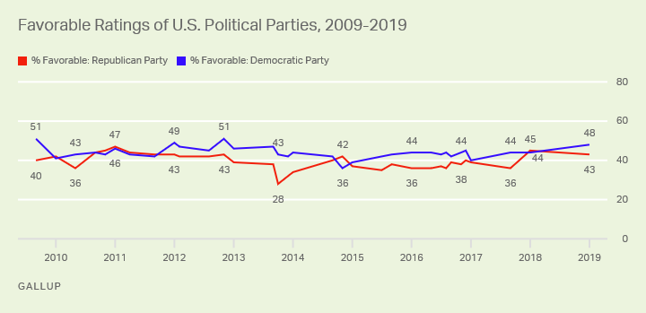 Line graph. Favorability of the Republican and Democratic parties since 2009, currently 43% vs. 48%.