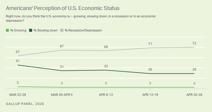 Line graph. Trend since March in Americans' views of the economy as in a depression/recession, slowing down or growing.