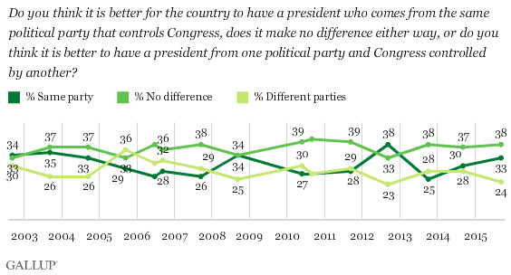 Trend: Better for President and Congress to Be From Same Party, or From Different Parties?