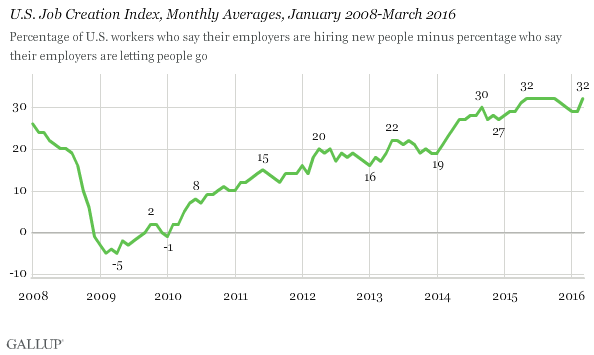 Trend: U.S. Job Creation Index, Monthly Averages, January 2008-March 2016