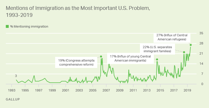 Line graph. Mentions of immigration as most important problem, currently 27%, the highest in Gallup's trend.