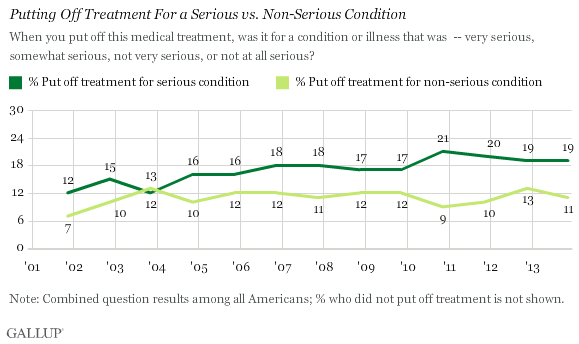 Putting Off Treatment For a Serious vs. Non-Serious Condition, 2001-2013