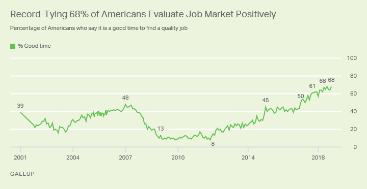 Line graph. Percentage saying it is a good time to find a quality job ties as the highest to date.