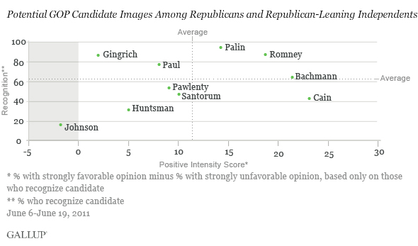 Potential GOP Candidate Images Among Republicans and Republican-Leaning Independents, June 6-19, 2011