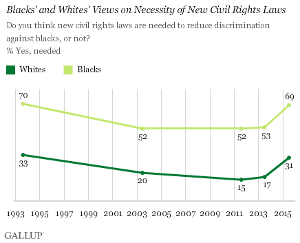 Blacks' and Whites' Views on Necessity of New Civil Rights Laws