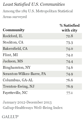 Least Satisfied U.S. Communities