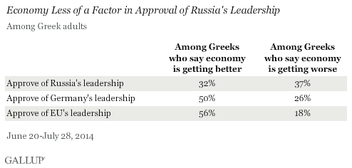 Economy Less of a Factor in Approval of Russia's Leadership