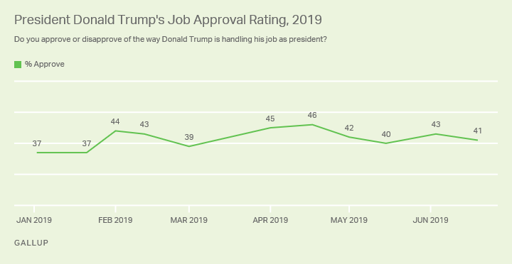 Line graph. Trump's job approval ratings in 2019. Approval has leveled off in low 40s after rising to 46% in April.