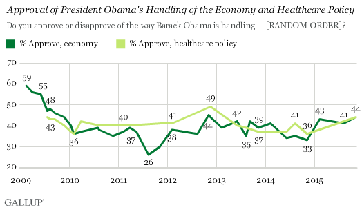 Approval of President Obama's Handling of the Economy and Healthcare Policy