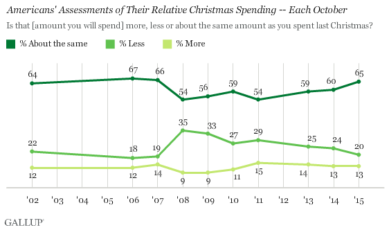 Americans' Assessments of Their Relative Christmas Spending -- Each October