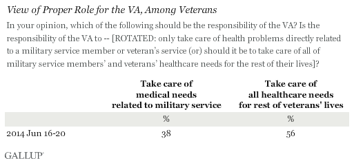 View of Proper Role for the VA, Among Veterans