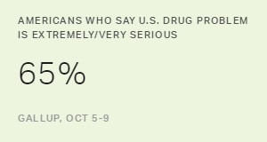 In U.S., 65% Say Drug Problem 'Extremely' or 'Very Serious'