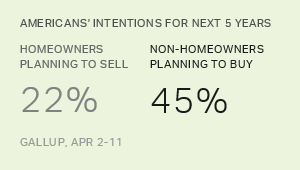 U.S. Home Selling and Buying Intentions Point to Sellers' Market
