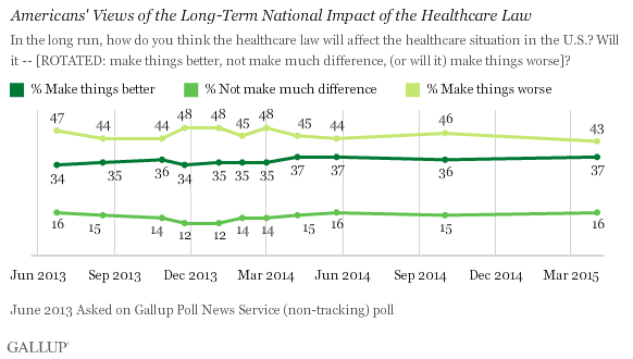 Trend: Americans' Views of the Long-Term National Impact of the Healthcare Law